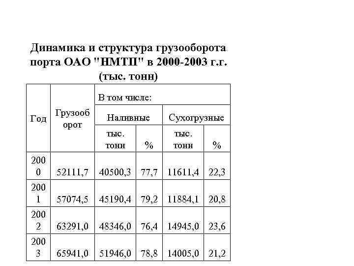 Динамика и структура грузооборота порта ОАО