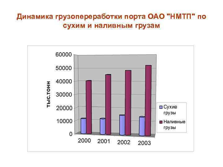 Динамика грузопереработки порта ОАО