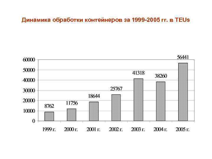 Динамика обработки контейнеров за 1999 -2005 гг. в TEUs