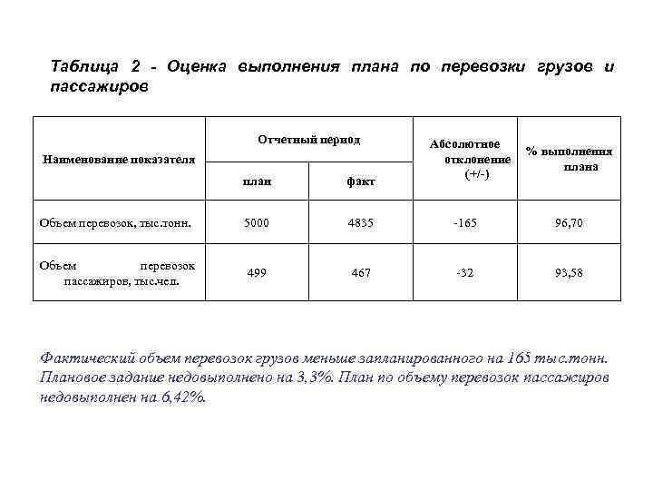 Таблица 2 - Оценка выполнения плана по перевозки грузов и пассажиров Отчетный период Наименование
