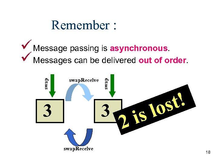 Remember : swap. Receive 3 swap ü Message passing is asynchronous. ü Messages can