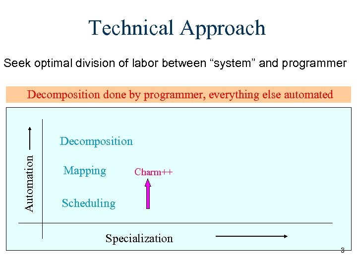 """Technical Approach Seek optimal division of labor between """"system"""" and programmer Decomposition done by"""