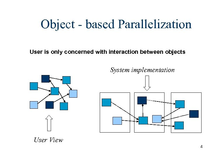 Object - based Parallelization User is only concerned with interaction between objects System implementation