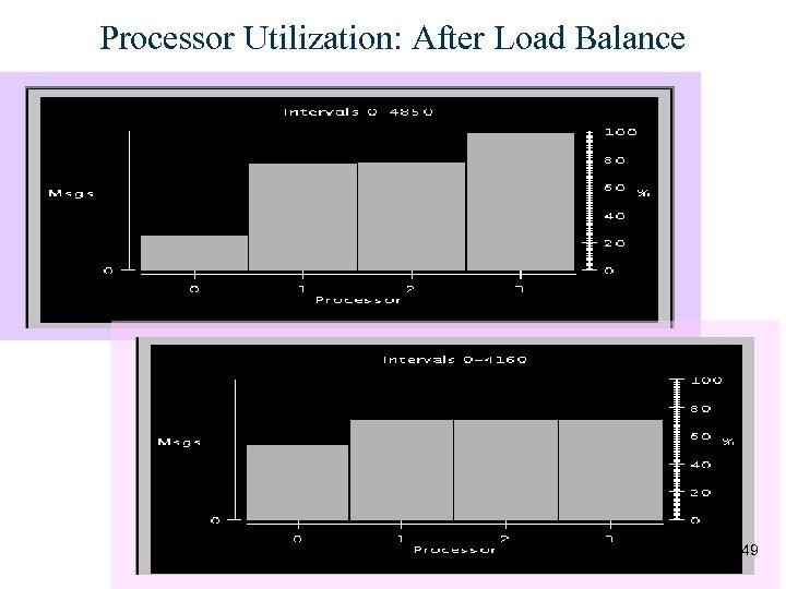Processor Utilization: After Load Balance 49