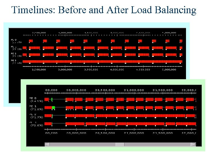 Timelines: Before and After Load Balancing 50