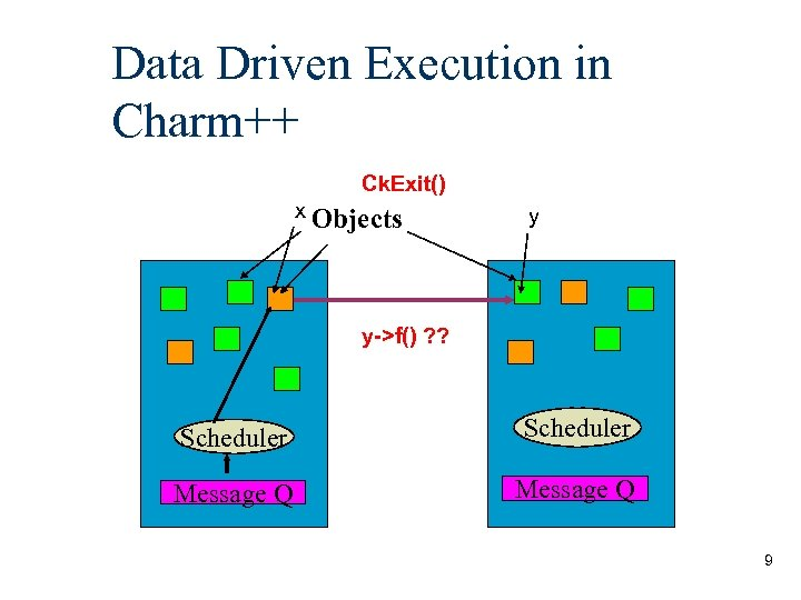 Data Driven Execution in Charm++ Ck. Exit() x Objects y y->f() ? ? Scheduler