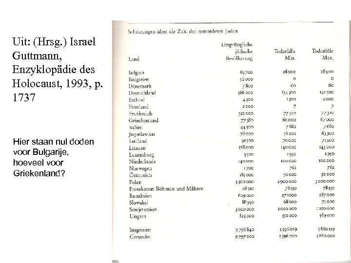 Uit: (Hrsg. ) Israel Guttmann, Enzyklopädie des Holocaust, 1993, p. 1737 Hier staan nul
