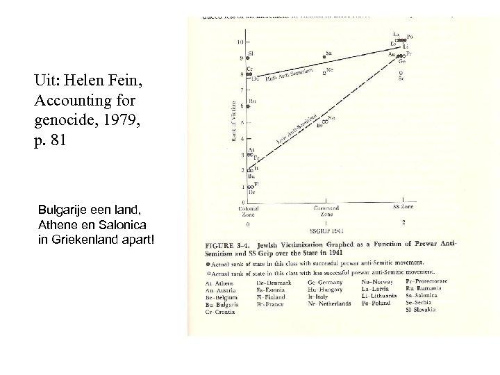 Uit: Helen Fein, Accounting for genocide, 1979, p. 81 Bulgarije een land, Athene en