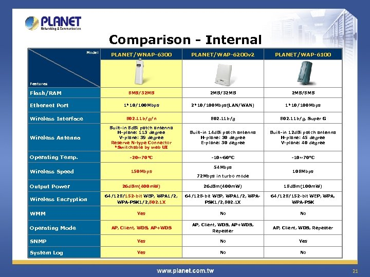 Comparison - Internal Model PLANET/WNAP-6300 PLANET/WAP-6200 v 2 PLANET/WAP-6100 8 MB/32 MB 2 MB/8