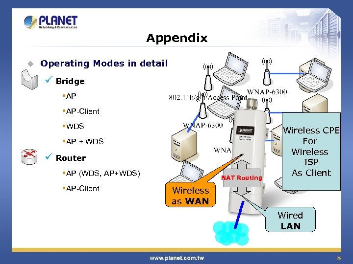 Appendix u Operating Modes in detail ü Bridge • AP-Client • WDS • AP