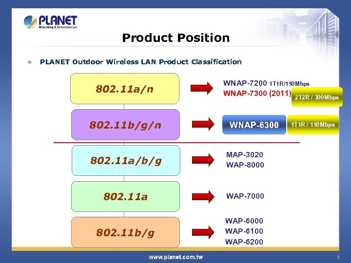 Product Position u PLANET Outdoor Wireless LAN Product Classification 802. 11 a/n 802. 11