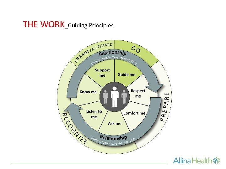 THE WORK_Guiding Principles