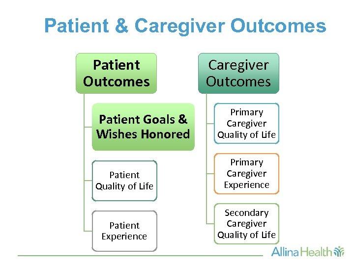 Patient & Caregiver Outcomes Patient Goals & Wishes Honored Patient Quality of Life Patient