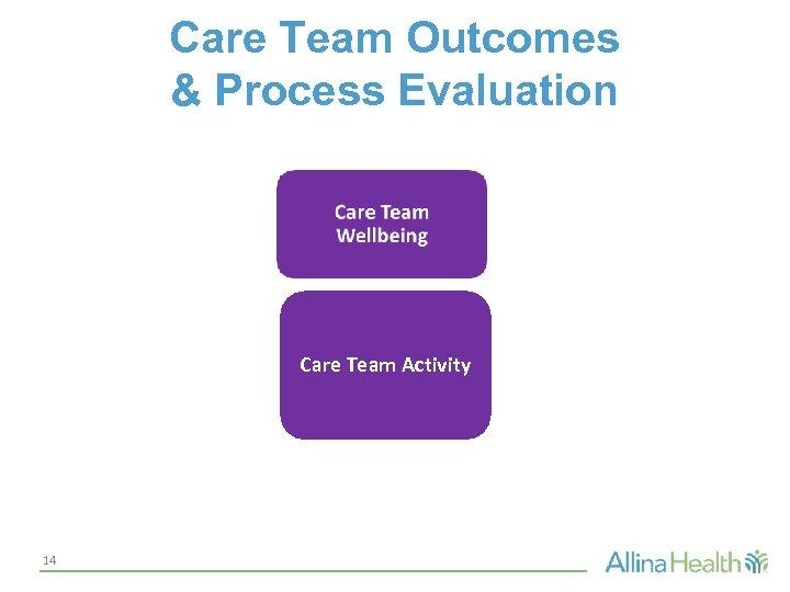 Care Team Outcomes & Process Evaluation Care Team Activity 14