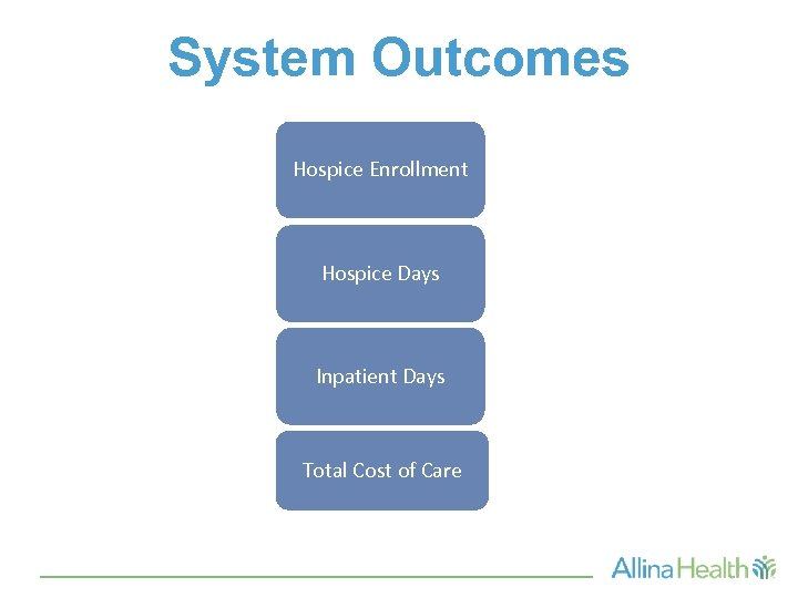 System Outcomes Hospice Enrollment Hospice Days Inpatient Days Total Cost of Care