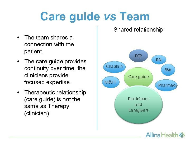 Care guide vs Team Shared relationship • The team shares a connection with the