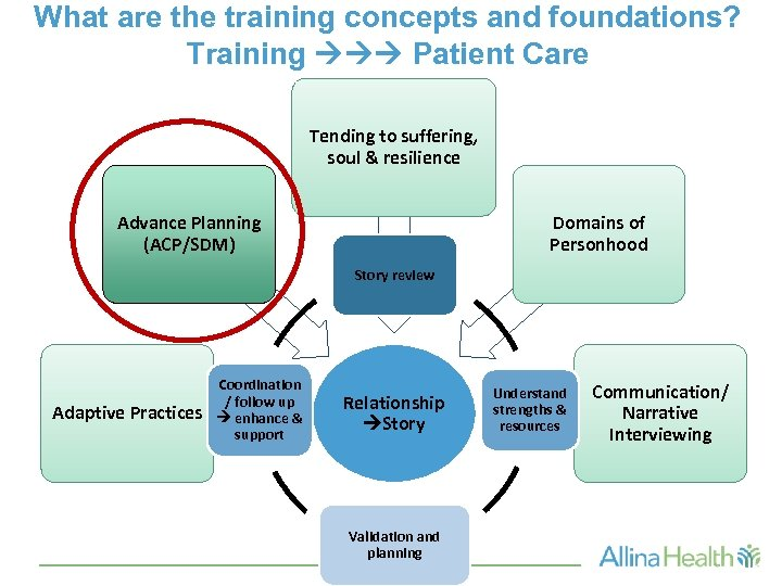 What are the training concepts and foundations? Training Patient Care Tending to suffering, soul