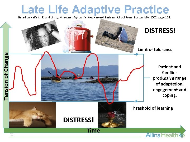 Late Life Adaptive Practice Based on Heifeitz, R. and Limky, M. Leadership on the