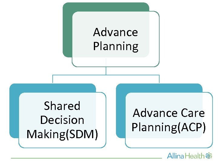 Advance Planning Shared Decision Making(SDM) Advance Care Planning(ACP)