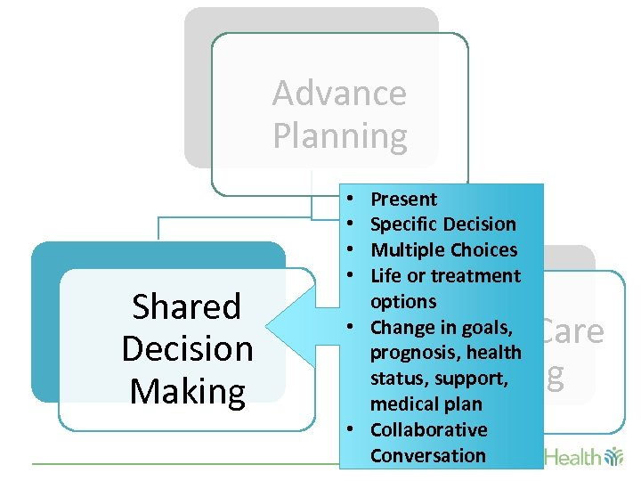 Advance Planning Shared Decision Making Present Specific Decision Multiple Choices Life or treatment options