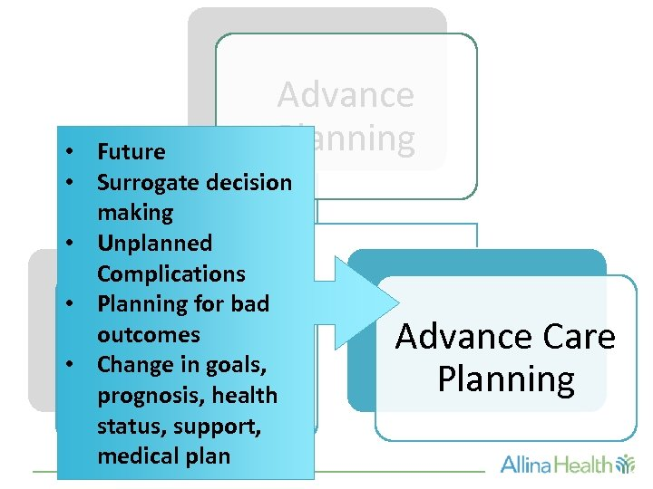 Advance Planning • Future • Surrogate decision making • Unplanned Complications • Planning for