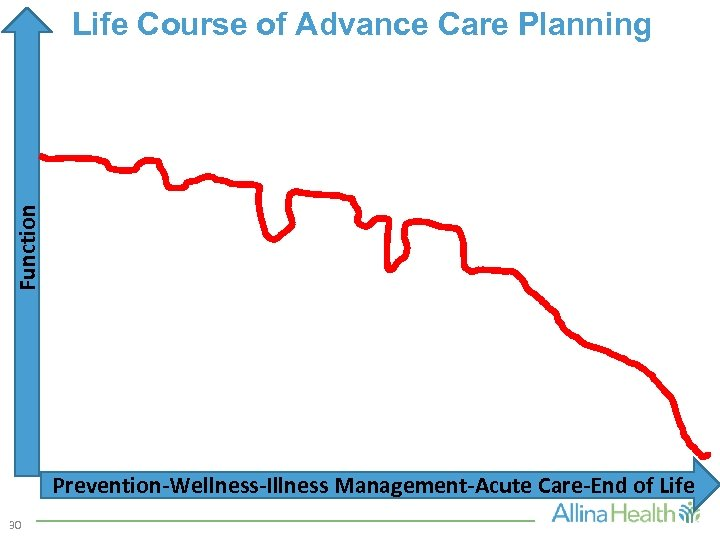 Function Life Course of Advance Care Planning Prevention-Wellness-Illness Management-Acute Care-End of Life 30
