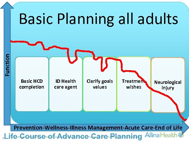 Function Basic Planning all adults Basic HCD completion ID Health care agent Clarify goals