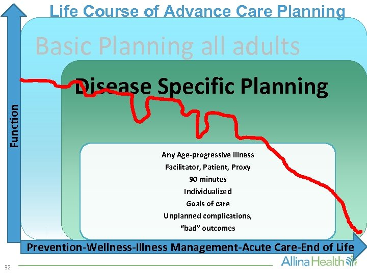 Life Course of Advance Care Planning Basic Planning all adults Function Disease Specific Planning