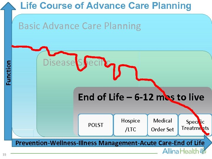 Life Course of Advance Care Planning Function Basic Advance Care Planning Disease Specific End