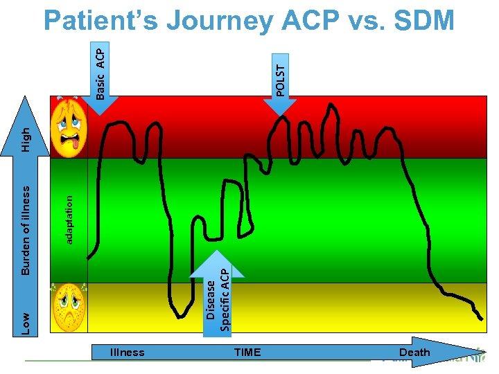 adaptation Burden of illness Disease Specific ACP Low High POLST Basic ACP Patient's Journey