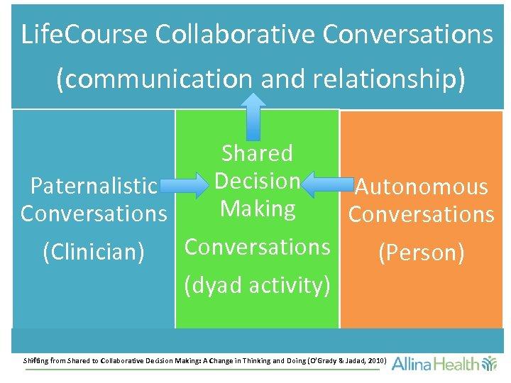 Life. Course Collaborative Conversations (communication and relationship) Shared Decision Paternalistic Autonomous Making Conversations (Clinician)