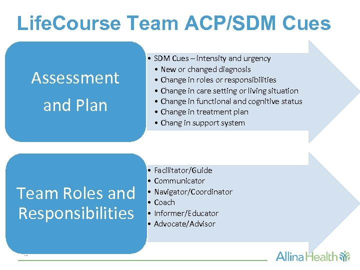 Life. Course Team ACP/SDM Cues Assessment and Plan Team Roles and Responsibilities 42 •