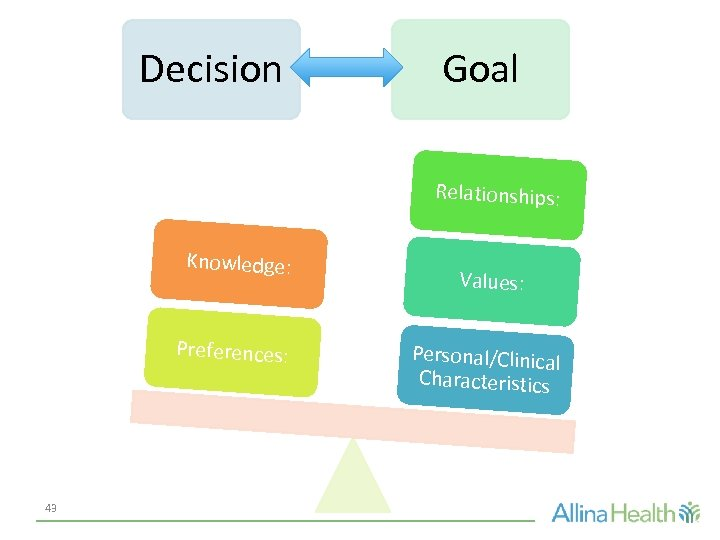 Decision Goal Relationships: Knowledge: Preferences: 43 Values: Personal/Clinical Characteristics