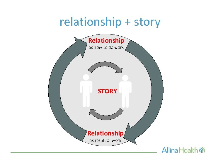 relationship + story Relationship as how to do work STORY Relationship as result of