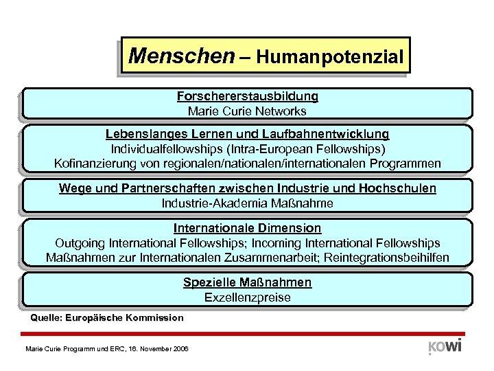 Menschen – Humanpotenzial Forschererstausbildung Marie Curie Networks Lebenslanges Lernen und Laufbahnentwicklung Individualfellowships (Intra-European Fellowships)