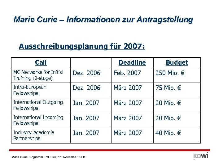 Marie Curie – Informationen zur Antragstellung Ausschreibungsplanung für 2007: Call Deadline Budget MC Networks