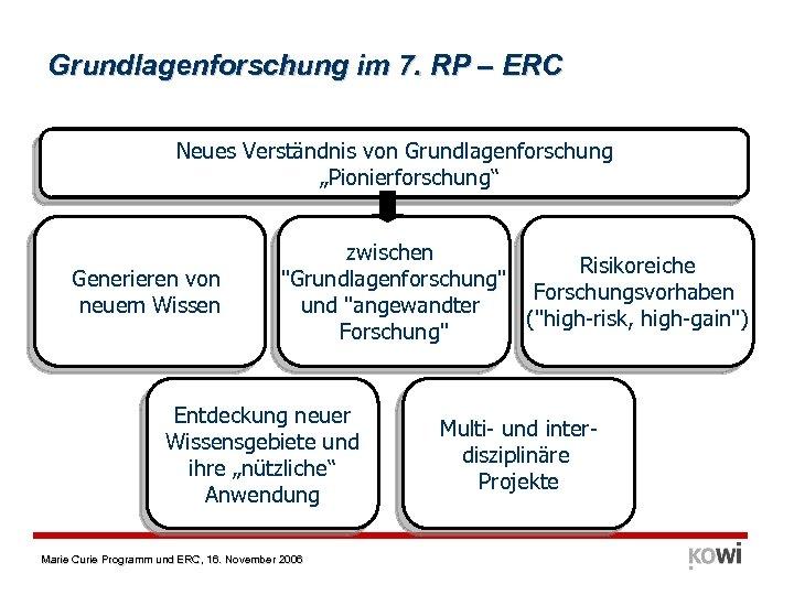 """Grundlagenforschung im 7. RP – ERC Neues Verständnis von Grundlagenforschung """"Pionierforschung"""" Generieren von neuem"""