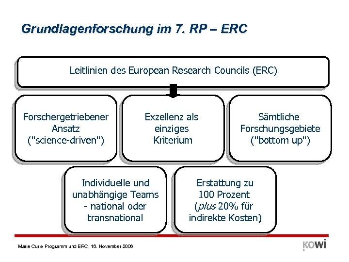 Grundlagenforschung im 7. RP – ERC Leitlinien des European Research Councils (ERC) Forschergetriebener Ansatz