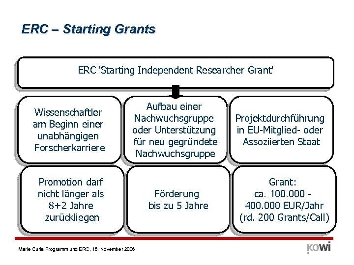 ERC – Starting Grants ERC 'Starting Independent Researcher Grant' Wissenschaftler am Beginn einer unabhängigen