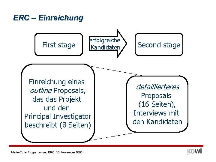 ERC – Einreichung First stage erfolgreiche Kandidaten Einreichung eines outline Proposals, das Projekt und