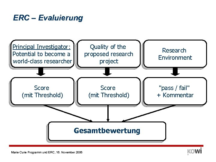 ERC – Evaluierung Principal Investigator: Potential to become a world-class researcher Quality of the