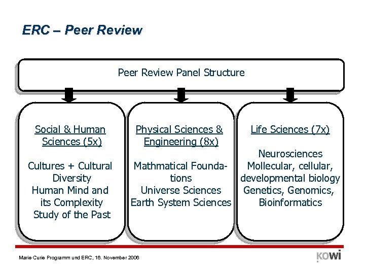 ERC – Peer Review Panel Structure Social & Human Sciences (5 x) Cultures +