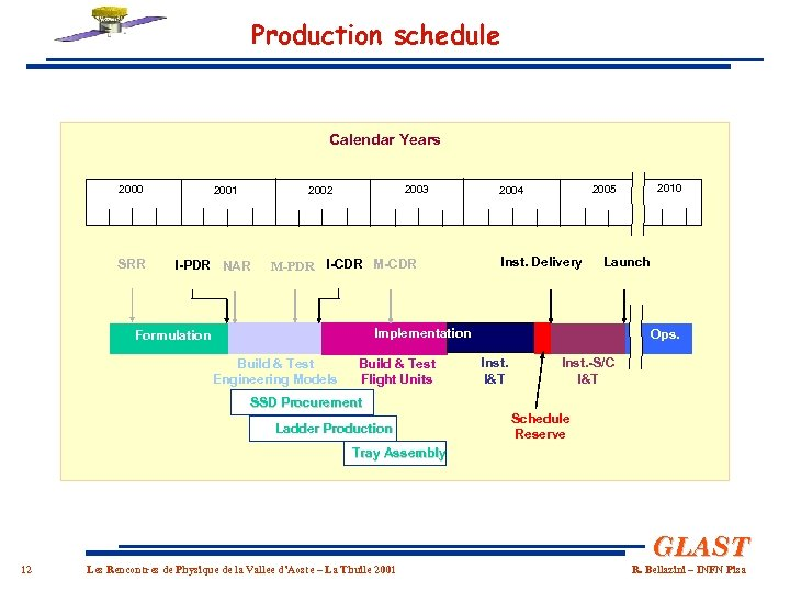 Production schedule Calendar Years 2000 SRR 2003 2002 2001 I-PDR NAR M-PDR I-CDR M-CDR