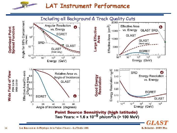 LAT Instrument Performance Including all Background & Track Quality Cuts GLAST 14 Les Rencontres