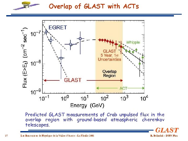 Overlap of GLAST with ACTs Predicted GLAST measurements of Crab unpulsed flux in the