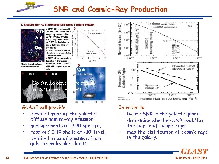 SNR and Cosmic-Ray Production EGRET View of the Galactic Anti-center Geminga GLAST Simulation of