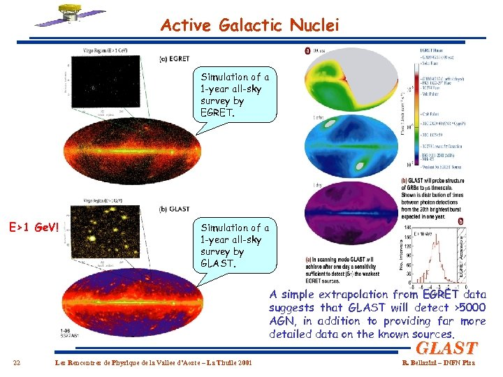 Active Galactic Nuclei Simulation of a 1 -year all-sky survey by EGRET. E>1 Ge.