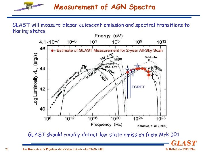 Measurement of AGN Spectra GLAST will measure blazar quiescent emission and spectral transitions to