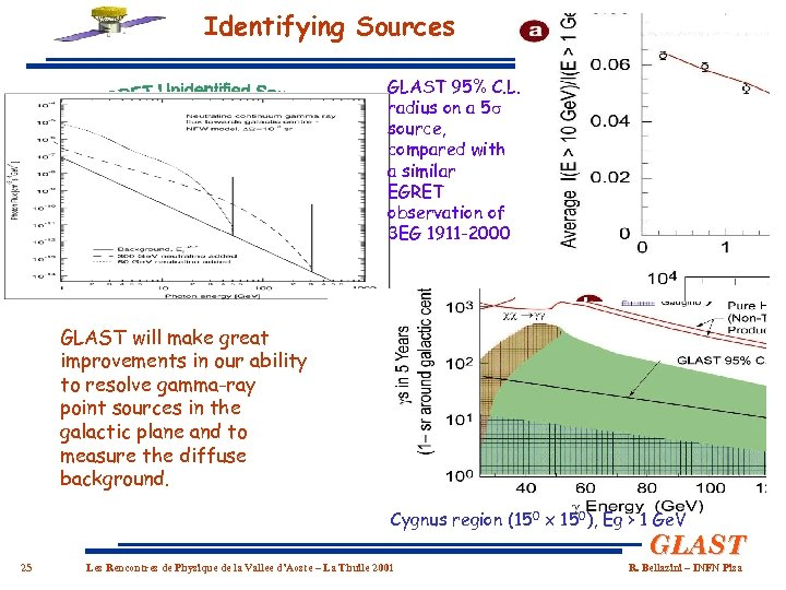 Identifying Sources GLAST 95% C. L. radius on a 5 source, compared with a