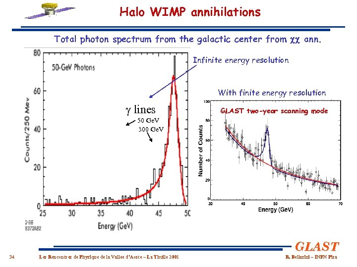 Halo WIMP annihilations Total photon spectrum from the galactic center from cc ann. Infinite